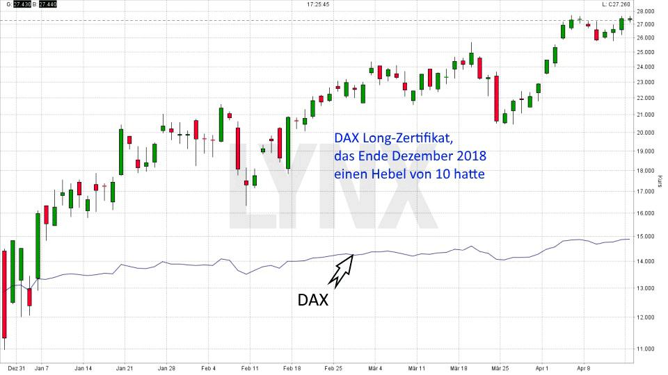 Was sind Derivate: Dax Long-Zertifikat das Ende Dezember 2018 einen Hebel von 10 hatte | LYNX Online Broker