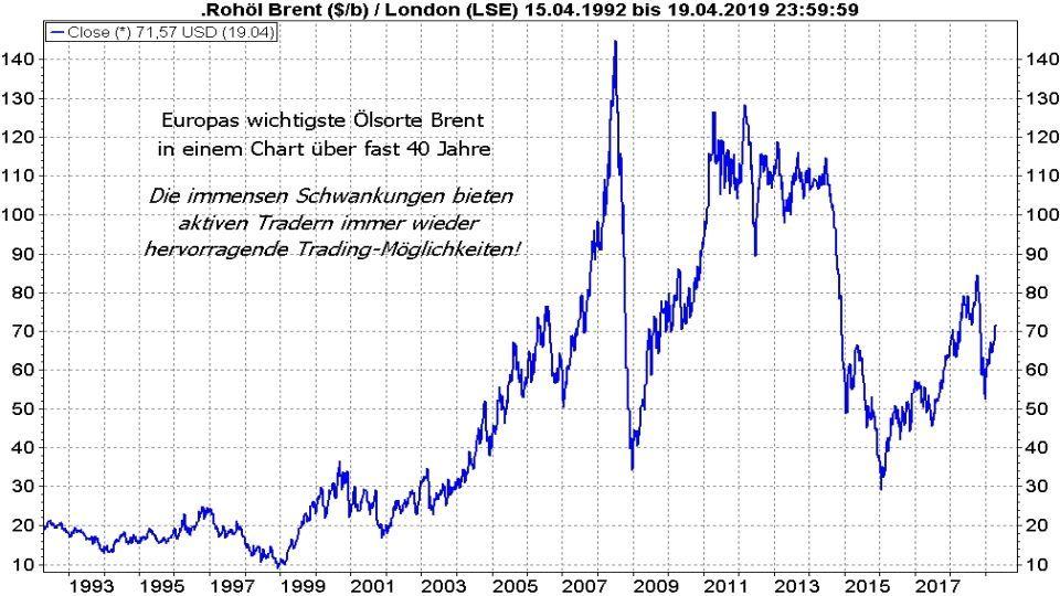 Rohöl - Fakten und Handelsmöglichkeiten: Entwicklung Ölpreis Brent Crude Oil von 1992 bis 2019 | LYNX Online Broker