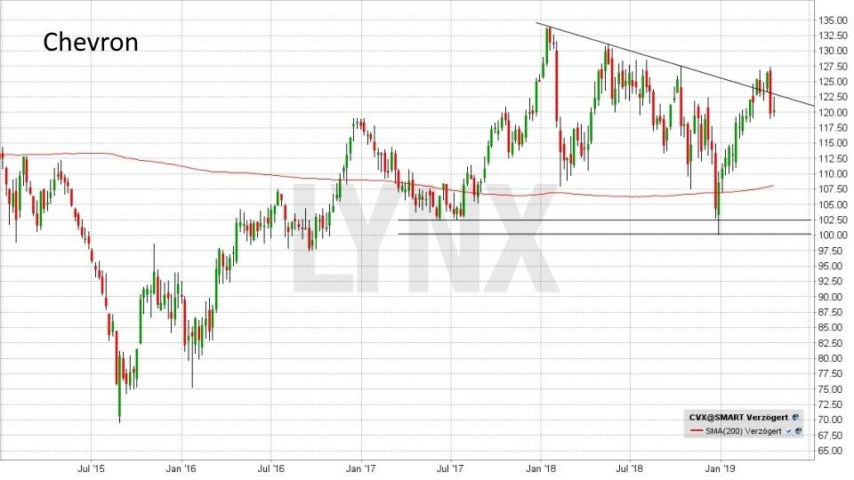 Rohöl - Fakten und Handelsmöglichkeiten: Entwicklung der Chevron Aktie von Januar 2015 bis April 2019 | LYNX Online Broker
