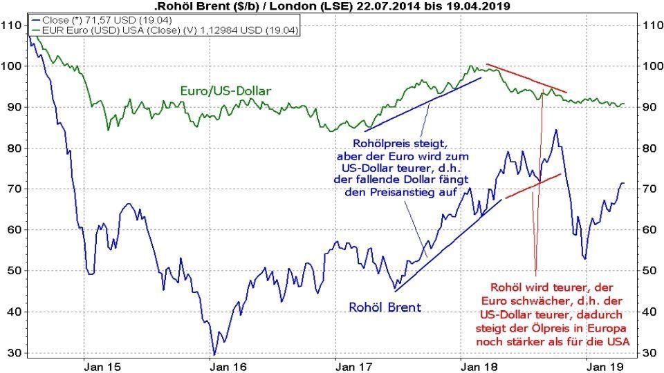 Rohöl - Fakten und Handelsmöglichkeiten: Vergleich Entwicklung Ölpreis Brent Crude Oil und Euro/US-Dollar von Juni 2014 bis April 2019 | LYNX Online Broker