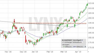 Chart vom 18.04.2019 Kurs 214.85 Kürzel: ALV | LYNX Aktienempfehlungen
