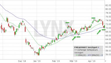 Chart vom 23.04.2019 Kurs 71.28 Kürzel: FME | LYNX Aktienempfehlungen