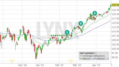 Chart vom 23.04.2019 mit Kurs: 125.44 Kürzel: MSFT | LYNX Aktienempfehlungen