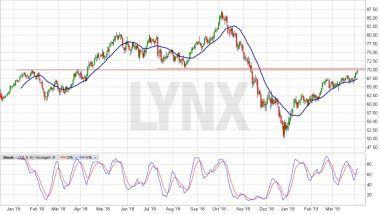 Chart vom 03.04.2019, Kurs 69,34 US-Dollar, Kürzel COIL | LYNX Aktienempfehlungen