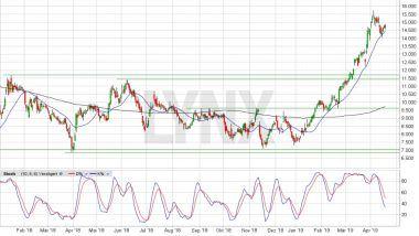 Chart vom 17.04.2019, Kurs 14,67 Euro, Kürzel NDX1 | LYNX Aktienempfehlungen