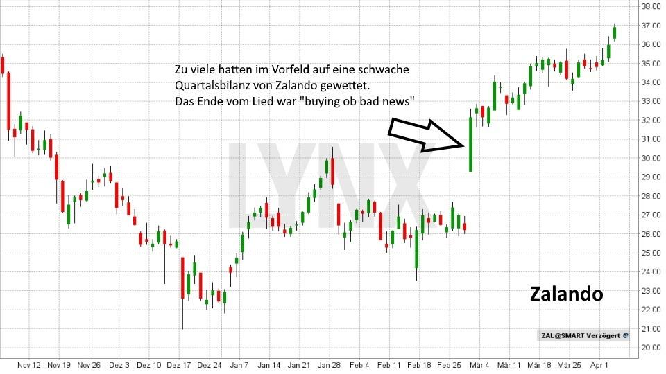 buying on bad news – was steckt dahinter?: Zalando Aktie steigt trotz schwacher Quartalsergebnisse | LYNX Online Broker