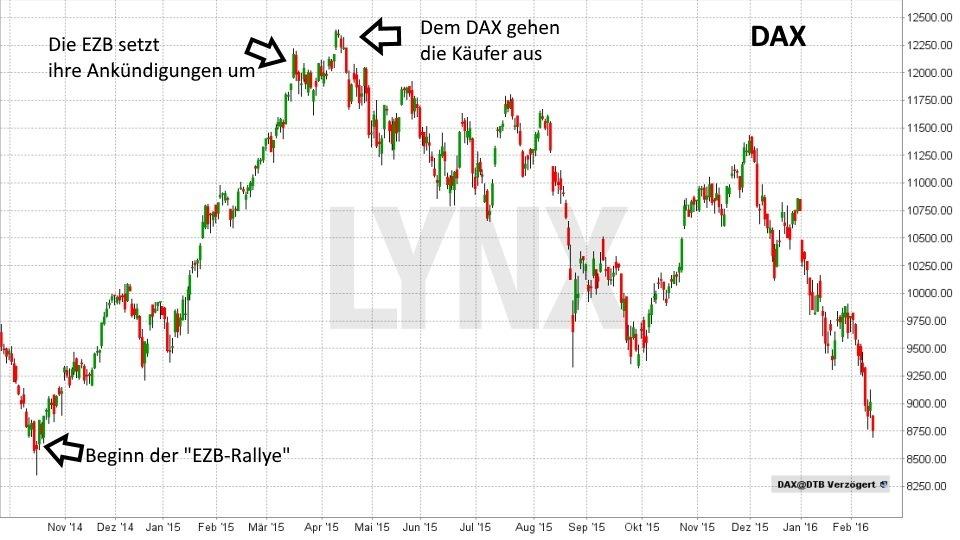 selling on good news – was steckt dahinter?: EZB setzt ankündigungen um, aber DAX fällt zurück | LYNX Online Broker