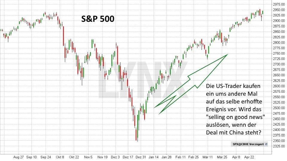 selling on good news – was steckt dahinter?: S&P 500 Anstieg durch Hoffnung auf einen Handelsdeal | LYNX Online Broker