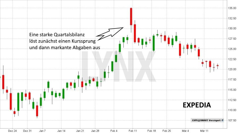 selling on good news – was steckt dahinter?: Trotz starker Bilanzdaten fällt der Kurs | LYNX Online Broker