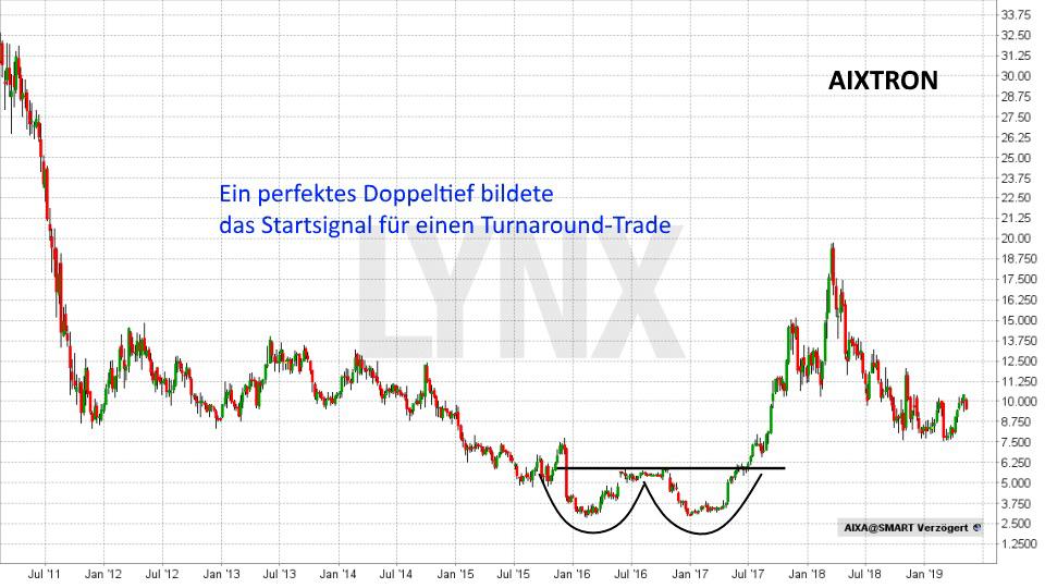 Super-Chance: Turnaround Aktien: Entwicklung Aixtron Aktie von Januar 2011 bis Mai 2019 | LYNX Online Broker