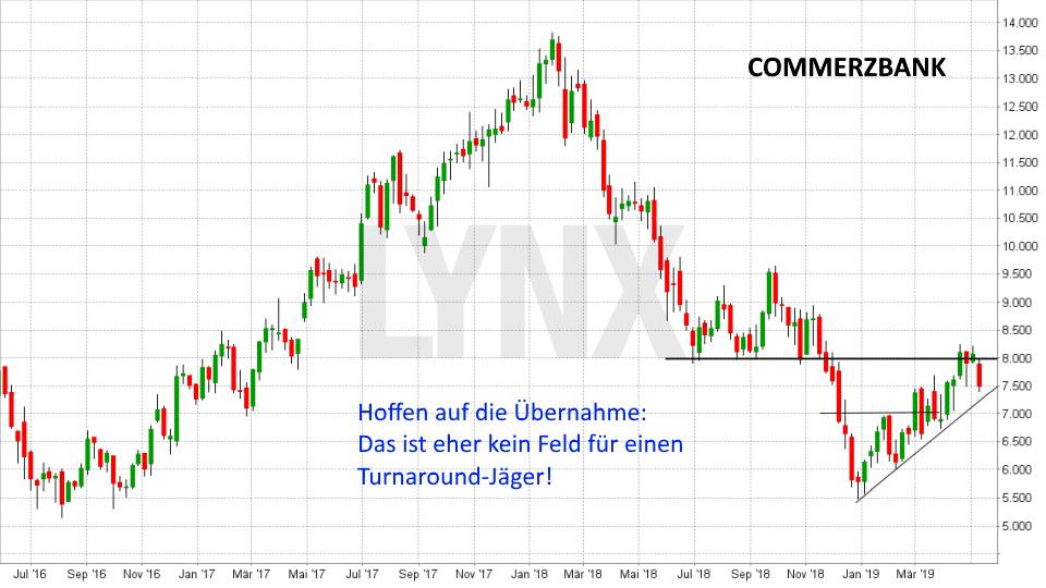 Super-Chance: Turnaround Aktien: Entwicklung Commerzbank Aktie von Mai 2016 bis Mai 2019 | LYNX Online Broker