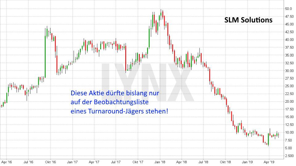 Super-Chance: Turnaround Aktien: Entwicklung SLM Solutions Aktie von April 2016 bis Mai 2019 | LYNX Online Broker
