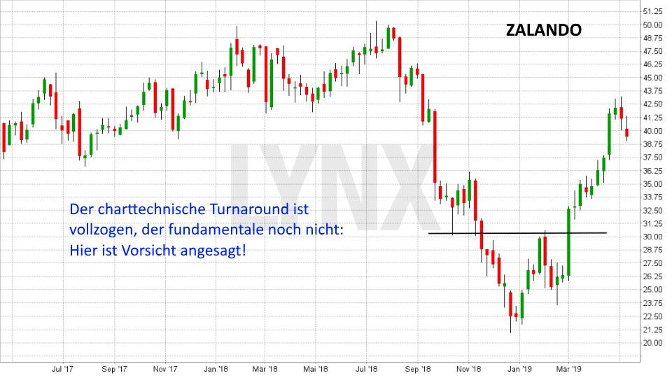 Super-Chance: Turnaround Aktien: Entwicklung Zalando Aktie von Mai 2017 bis Mai 2019 | LYNX Online Broker