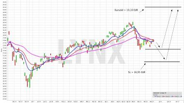 Lohnt sich ein Investment in den Nikkei225? | LYNX ETF der Woche