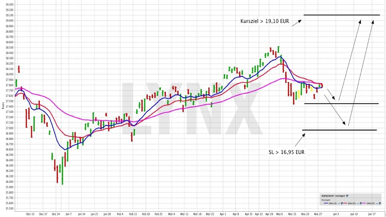 Lohnt sich ein Investment in den Nikkei225? - Xtrackers Nikkei 225 UCITS ETF 1D | LYNX ETF der Woche