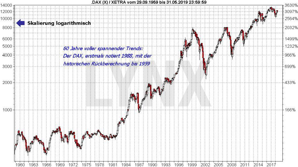 Der DAX und die Weltgeschichte: Historische DAX Kurse von 1959 bis 2019 | LYNX Online Broker