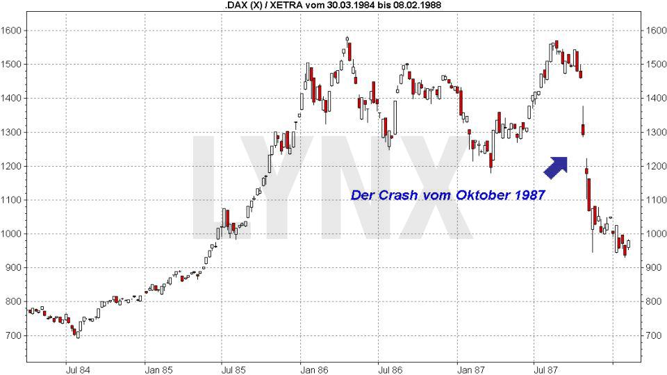 Der DAX und die Weltgeschichte: Historische DAX Kurse während des Crash im Oktober 1987 | LYNX Online Broker