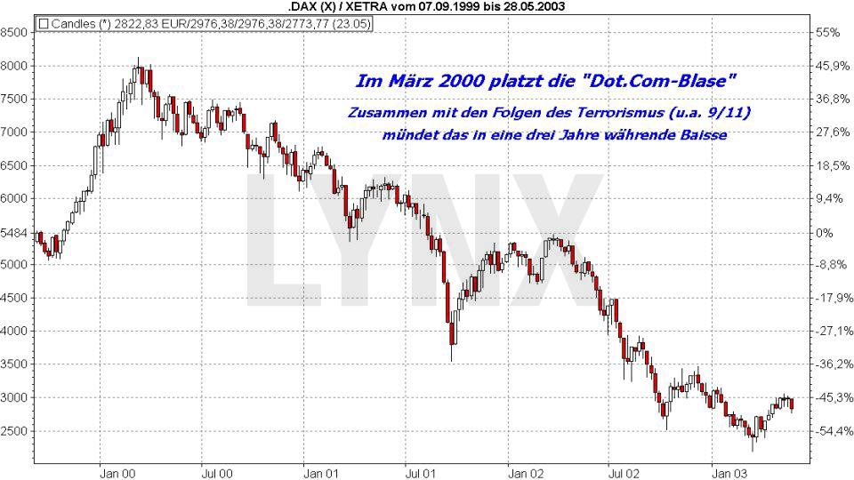 Der DAX und die Weltgeschichte: Historische DAX Kurse während der Dot.Com Blase im März 2000 | LYNX Online Broker