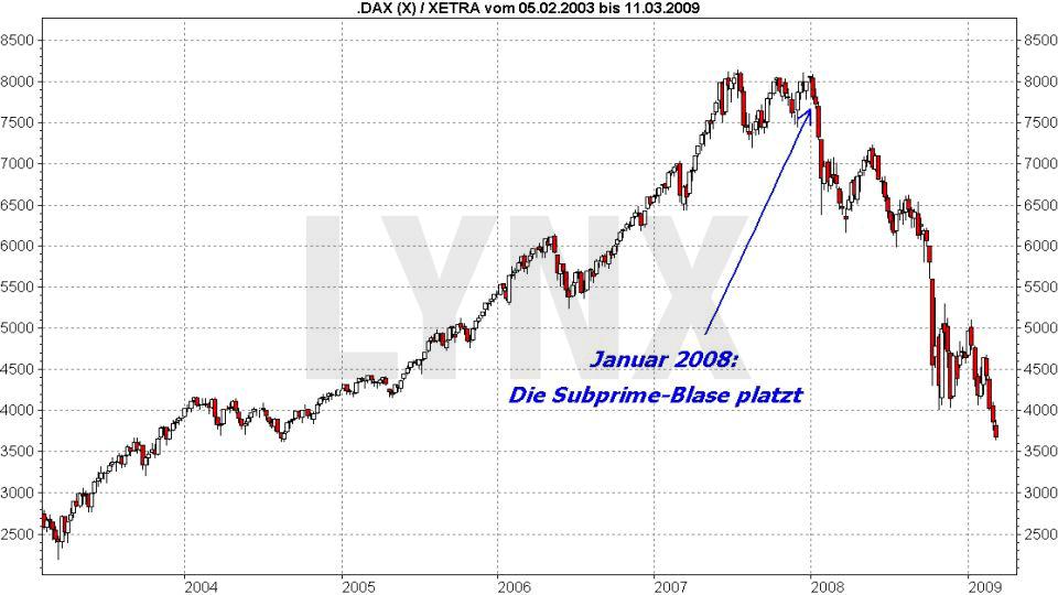 Der DAX und die Weltgeschichte: Historische DAX Kurse während der Subprime-Blase im Januar 2008 | LYNX Online Broker