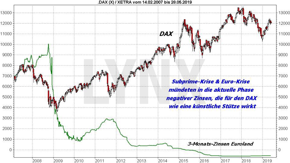 Der DAX und die Weltgeschichte: Historische DAX Kurse während der Subprime-Krise und Euro-Krise | LYNX Online Broker