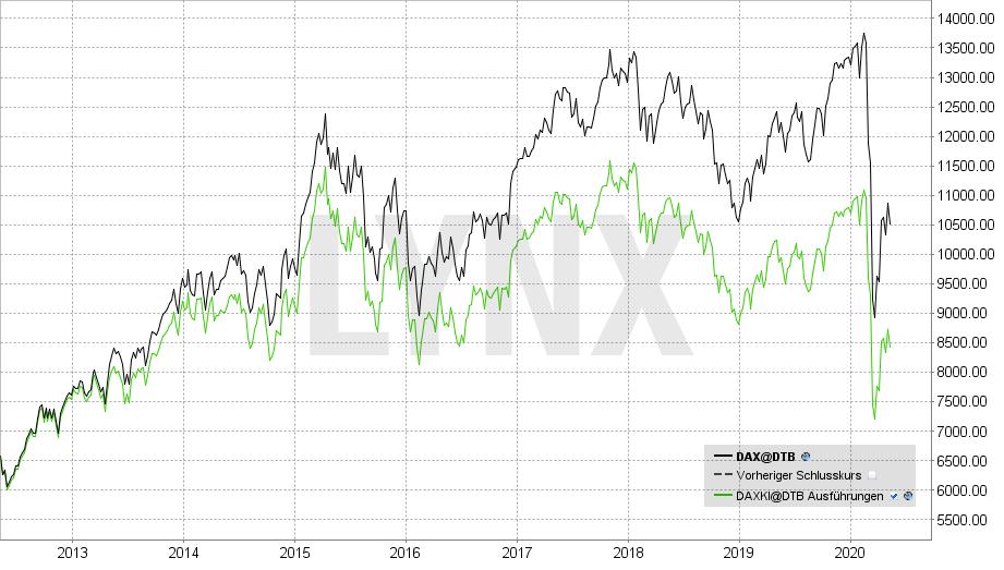 Dax Performance Index im Vergleich zum Dax Kursindex | LYNX Broker