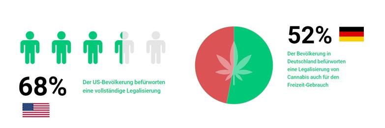 Marihuana Befürwortung in der Bevölkerug -Die besten Cannabis Aktien | LYNX Online-Broker