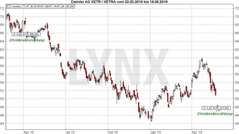 DAX Dividendenstrategie: Entwicklung der Daimler Aktie nach der Dividendenzahlung | LYNX Online Broker