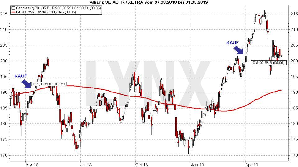 DAX Dividendenstrategie: Entwicklung der Allianz Aktie von 2018 bis 2019 | LYNX Online Broker