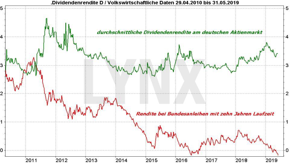 DAX Dividendenstrategie: Vergleich Dividendenrendite DAX und Redite am Anleihenmarkt | LYNX Online Broker