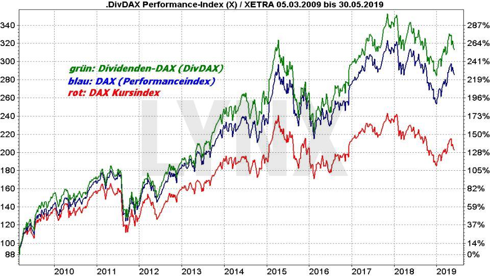 DAX Dividendenstrategie: Vergleich der Entwicklung von DivDAX DAX Performanceindex und DAX Kursindex von 2009 bis 2019 | LYNX Online Broker