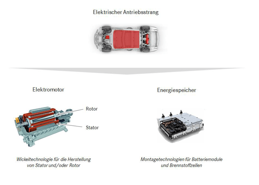 Aumann AG - eine ausführliche Unternehmensanalyse: Funktionsweise eines Elektromotors | LYNX Online Broker