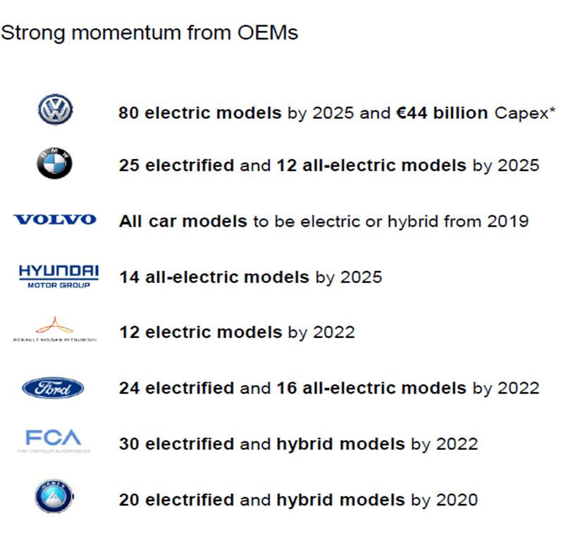 Aumann AG - eine ausführliche Unternehmensanalyse: Prognose der Anzahl der Modelle mit Elektroantrieb verschiedener Hersteller | LYNX Online Broker