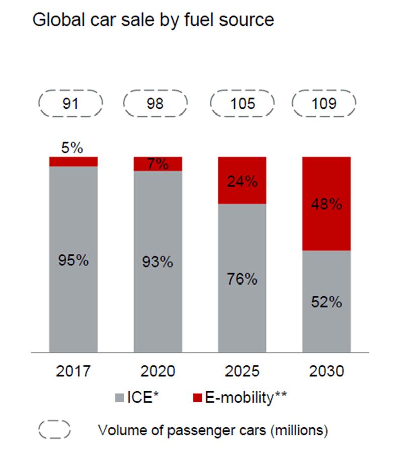 Aumann AG - eine ausführliche Unternehmensanalyse: Prognose für den Anteil von Autos mit Verbrennungsmotor und Elektromotor | LYNX Online Broker