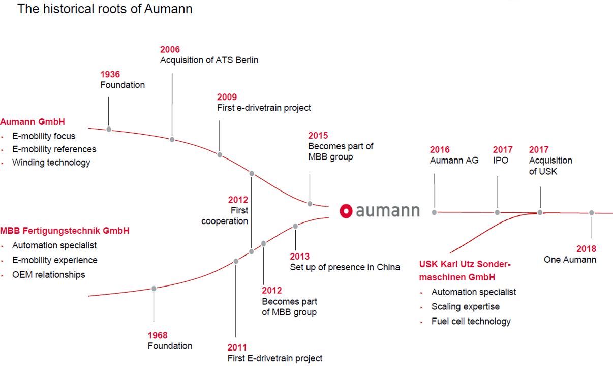 Aumann AG - eine ausführliche Unternehmensanalyse: Unternehmenshistorie Aumann AG | LYNX Online Broker