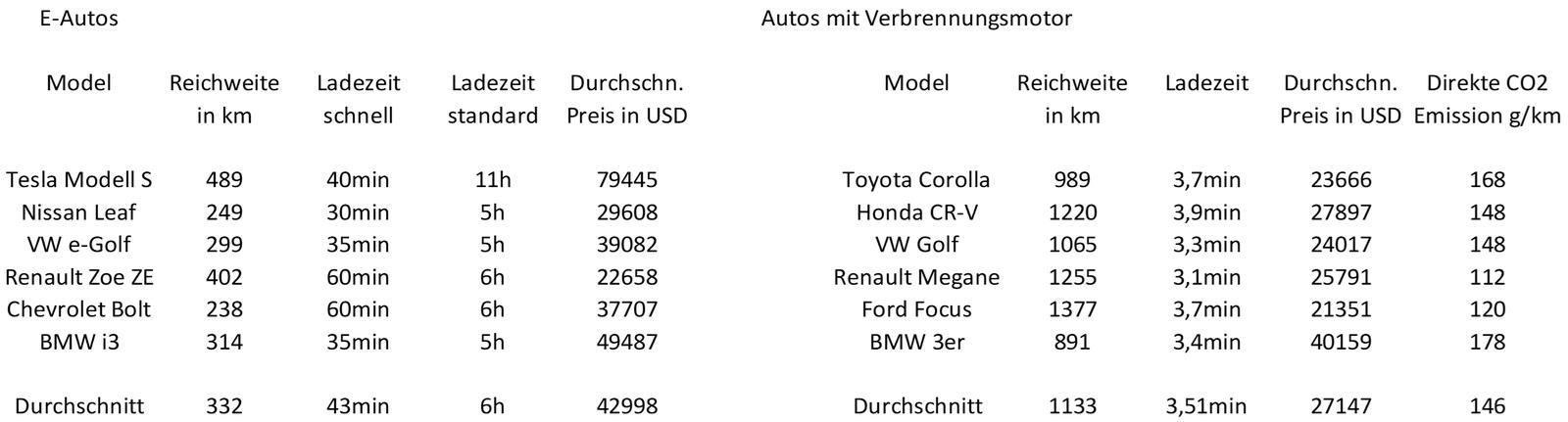 Aumann AG - eine ausführliche Unternehmensanalyse: Vergleich der Kosten für ein Auto mit Verbrennungsmotor und Elektromotor | LYNX Online Broker