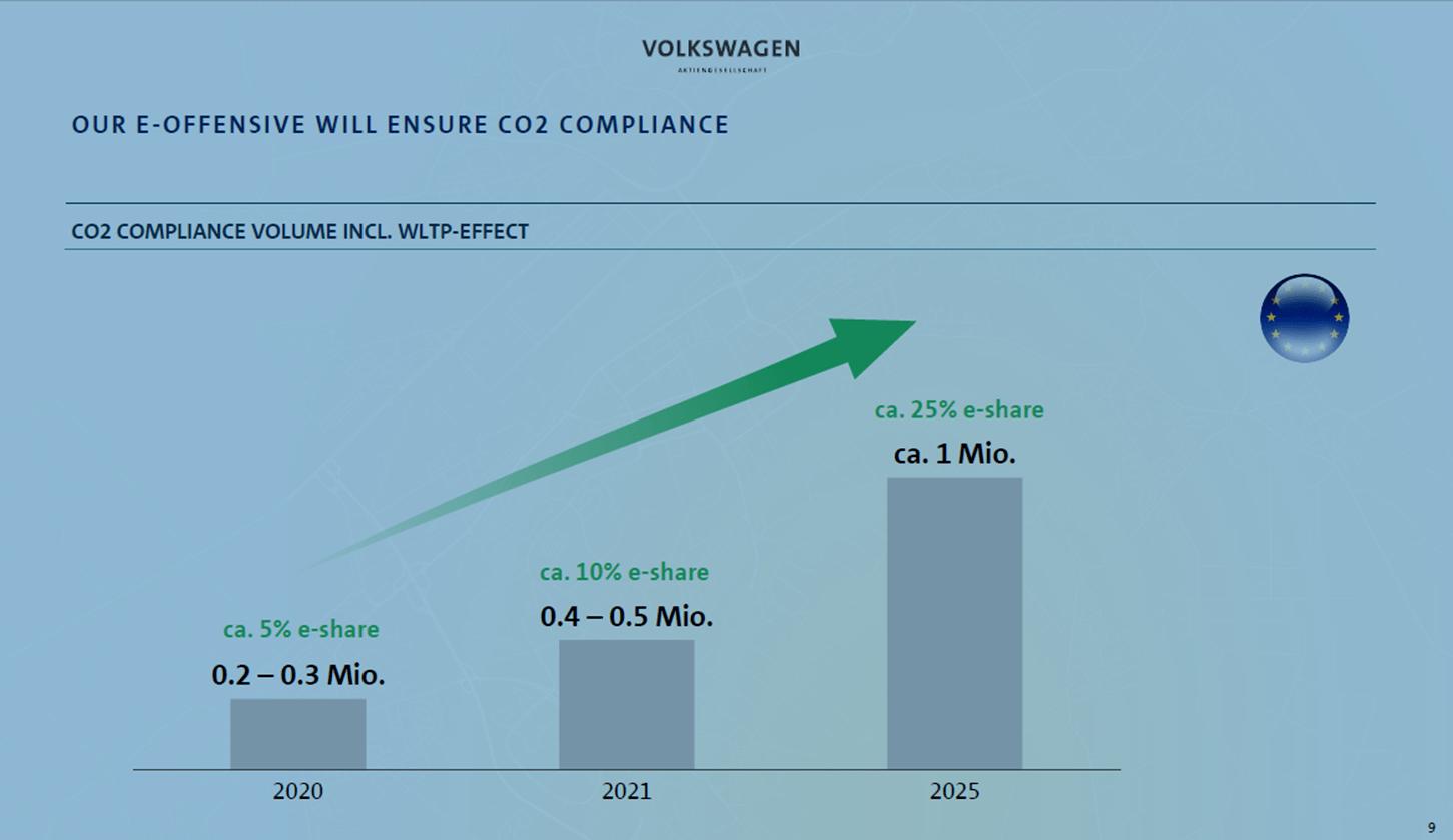 Aumann AG - eine ausführliche Unternehmensanalyse: Prognose des Anteil von Elektroautos bei Volkswagen | LYNX Online Broker