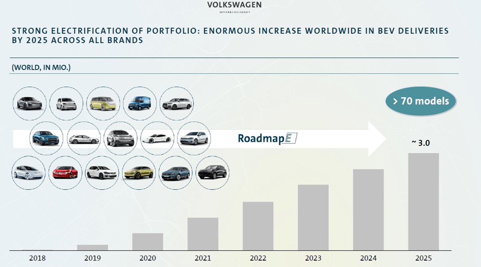 Aumann AG - eine ausführliche Unternehmensanalyse: Prognose der Entwicklung der Anzahl von Autos mit Elektromotor und Anzahl Modelle bei Volkswagen | LYNX Online Broker