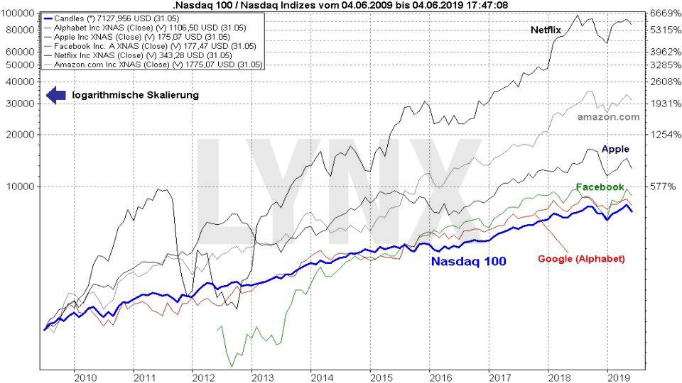 Der Nasdaq-Index - Alles über den weltweit wichtigsten Technologieindex: Vergleich Entwicklung Nasdaq 100 und FAANG-Aktien von 2009 bis 2019 | LYNX Online Broker