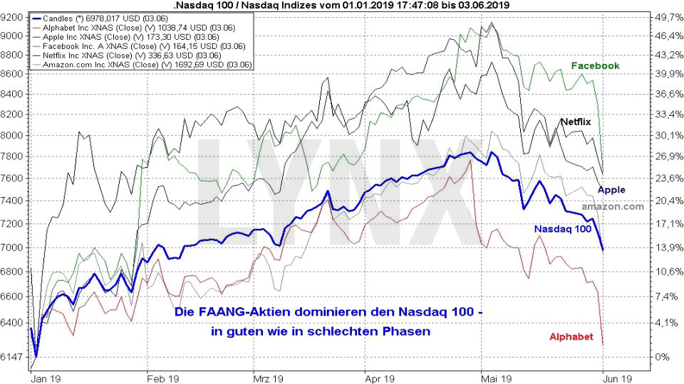 Der Nasdaq-Index - Alles über den weltweit wichtigsten Technologieindex: Vergleich Entwicklung Nasdaq 100 und FAANG-Aktien von Januar 2019 bis Juni 2019 | LYNX Online Broker