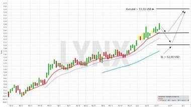 US-Unternehmensanleihen mit Investment-Grade-Rating mit einem ETF handeln | ETF der Woche LYNX