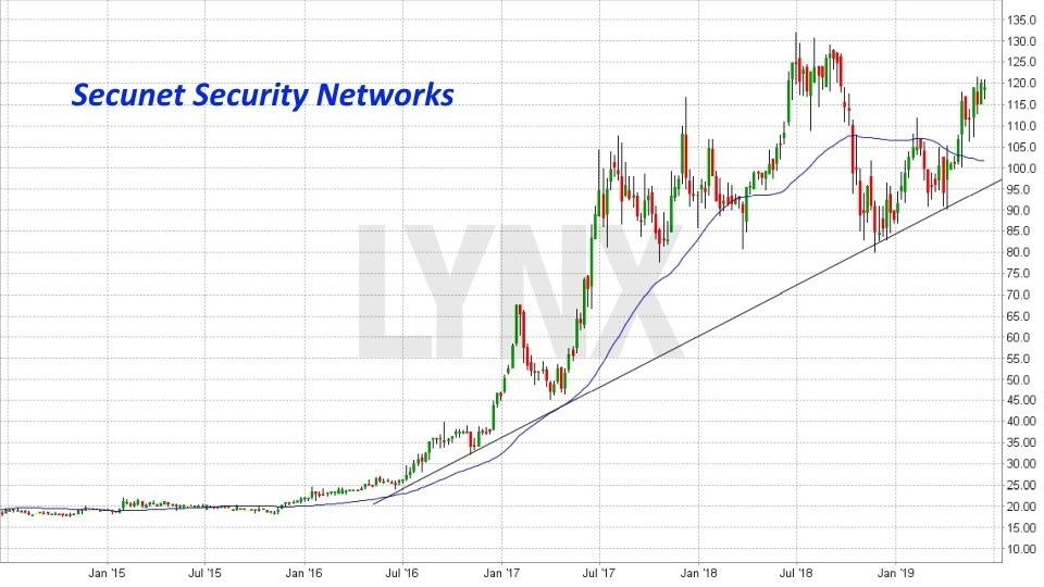 Die besten deutschen Technologieaktien 2019: Entwicklung Secunet Security Networks Aktie | LYNX Online Broker
