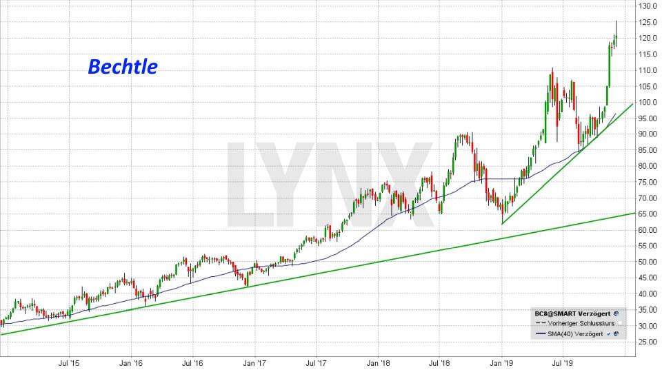 20191207-chart-entwicklung-bechtle-aktie-BC8-von-dezember-2014-bis-dezember-2019-online-broker-lynx