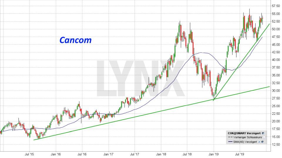 20191207-chart-entwicklung-cancom-aktie-COK-von-dezember-2014-bis-dezember-2019-online-broker-lynx