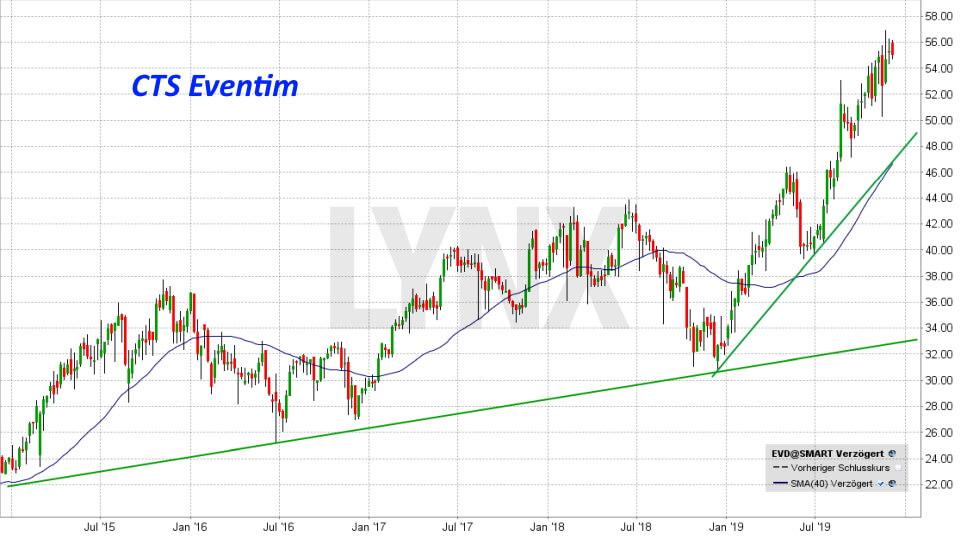 20191207-chart-entwicklung-cts-eventim-aktie-EVD-von-dezember-2014-bis-dezember-2019-online-broker-lynx