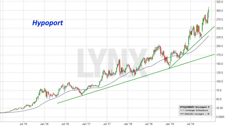 20191207-chart-entwicklung-hypoport-aktie-HYQ-von-dezember-2014-bis-dezember-2019-online-broker-lynx
