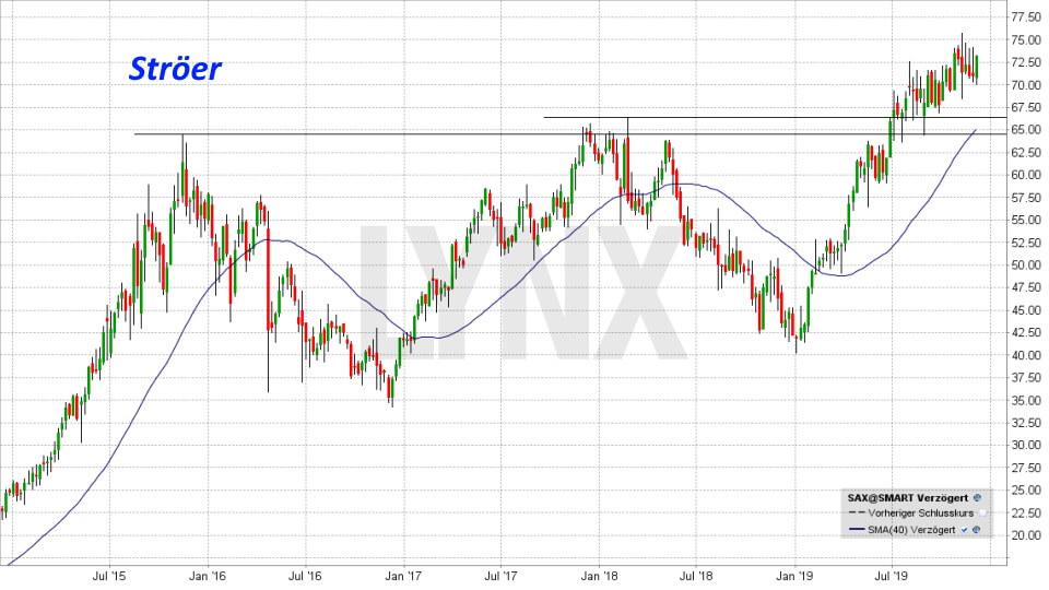 20191207-chart-entwicklung-stroeer-aktie-SAX-von-dezember-2014-bis-dezember-2019-online-broker-lynx