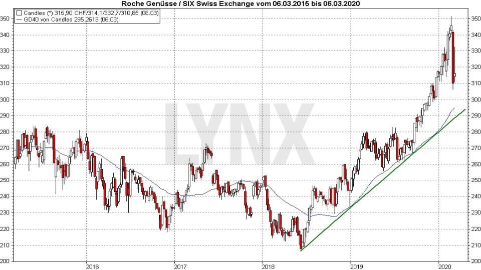 Die besten Schweizer Aktien: Entwicklung der Roche Aktie von 2015 bis 2020 | Online Broker LYNX