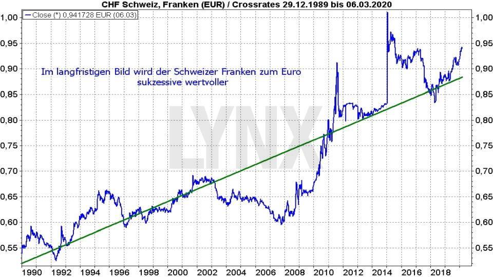 Die besten Schweizer Aktien: Entwicklung des Schweizer Franken zum Euro von 1989 bis 2019 | Online Broker LYNX