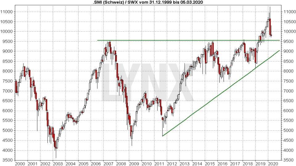 Die besten Schweizer Aktien: Entwicklung des SMI von 1999 bis 2020 | Online Broker LYNX
