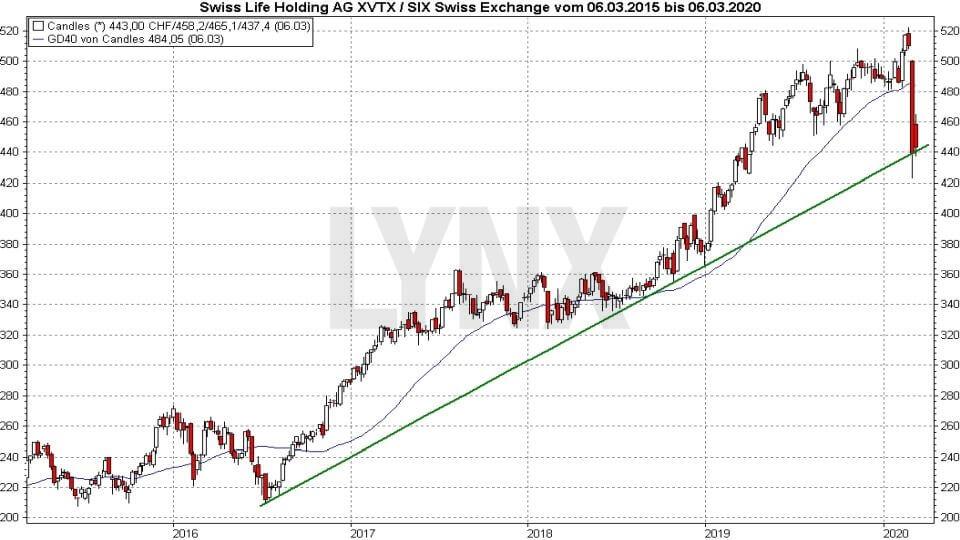 Die besten Schweizer Aktien: Entwicklung der Swiss Life Holding Aktie von 2015 bis 2020 | Online Broker LYNX